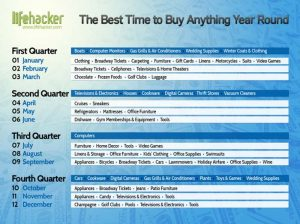 4-time-your-purchase