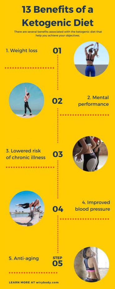 13 Benefits of a Ketogenic Diet inforgraphic
