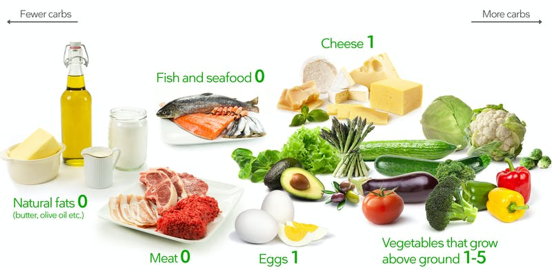 How Does the Keto Diet Work 2