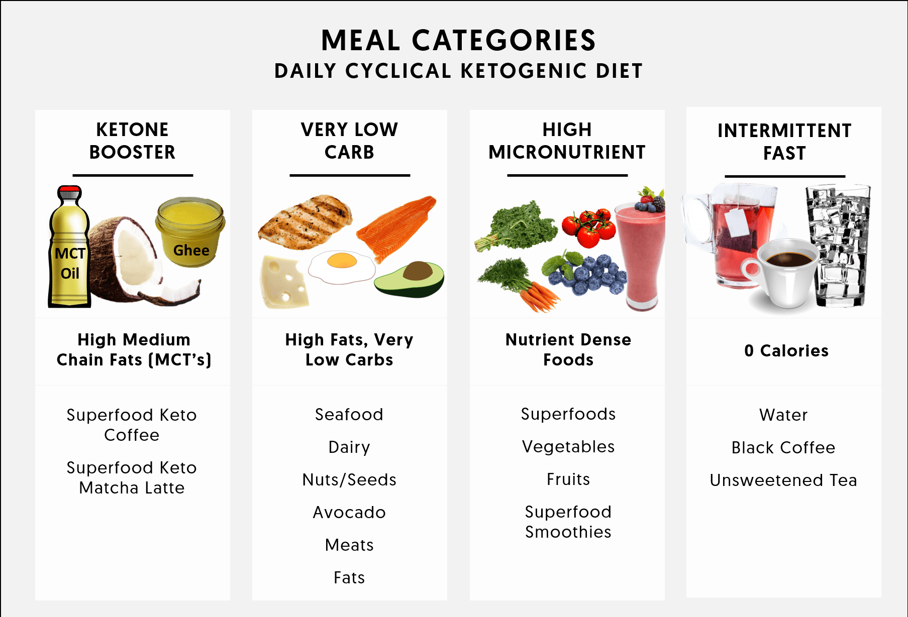 Cyclical Ketogenic Diet 2